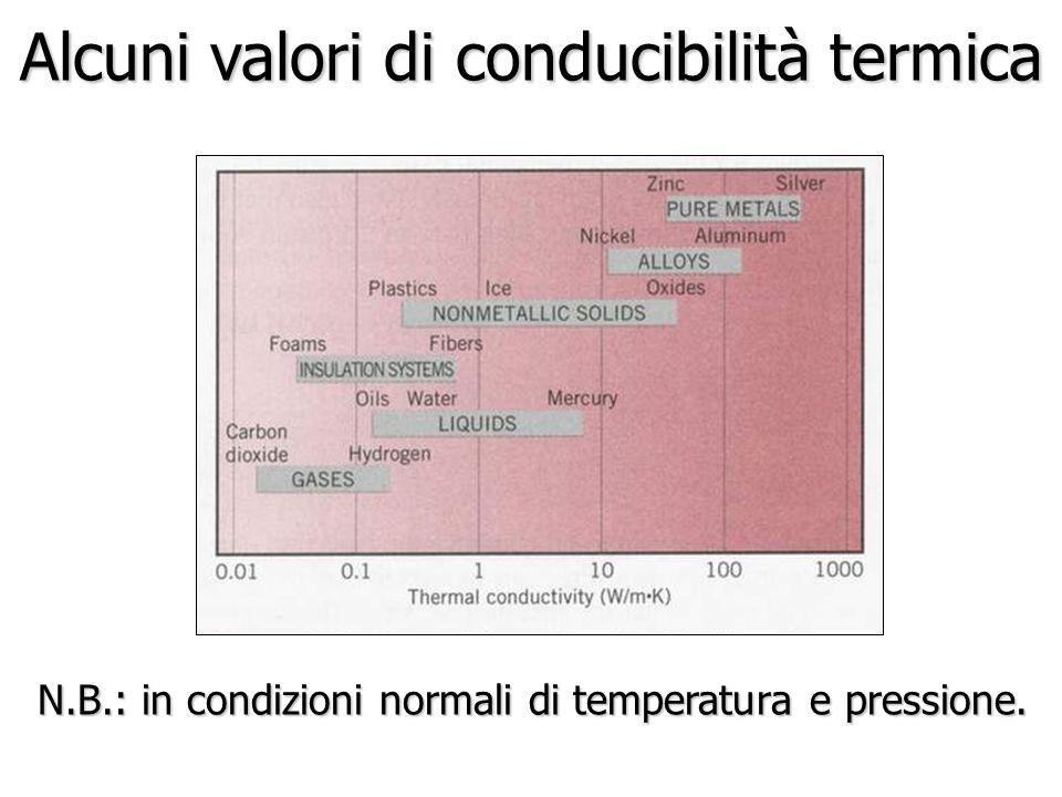 Alcuni valori di conducibilità termica