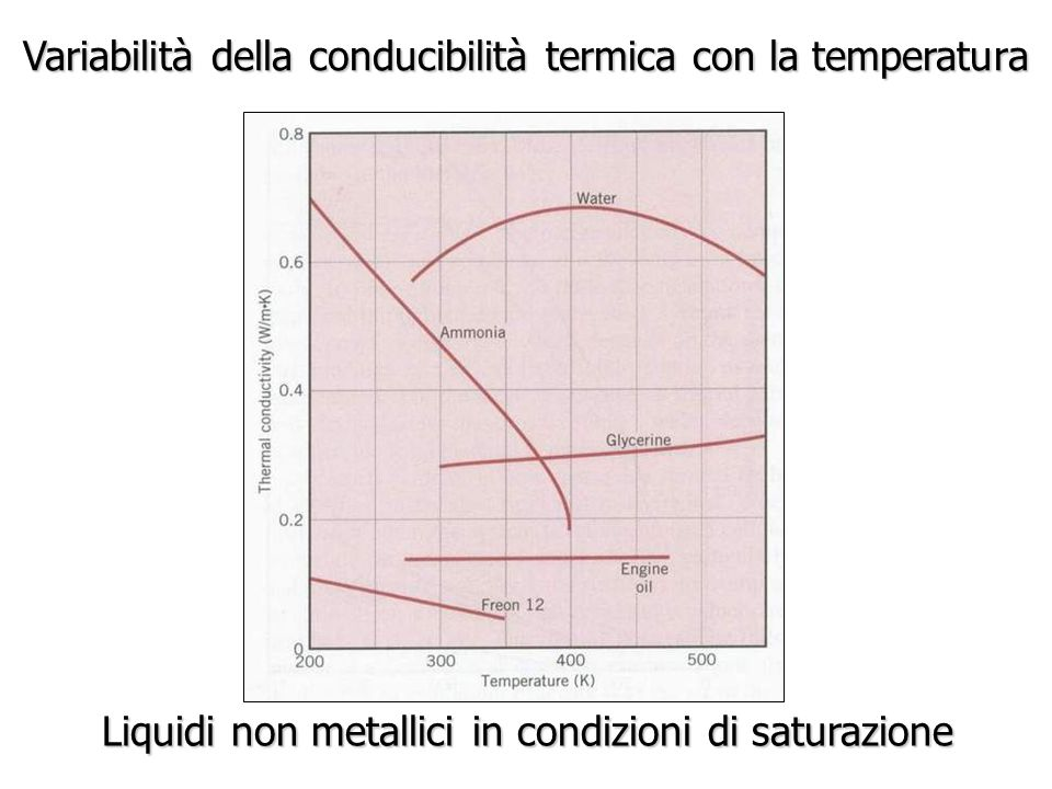 Variabilità della conducibilità termica con la temperatura