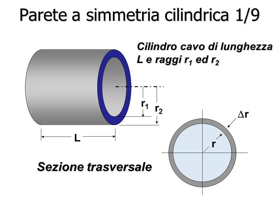 Parete a simmetria cilindrica 1/9