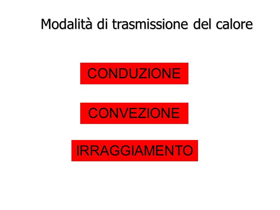 Modalità di trasmissione del calore