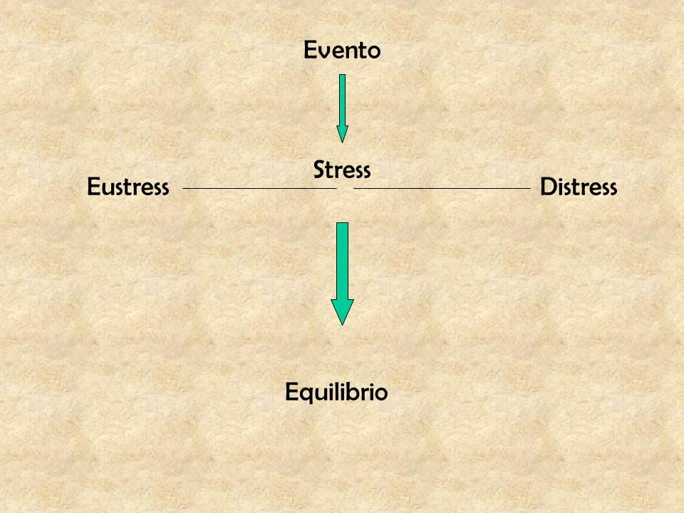 Evento Stress Eustress Distress Equilibrio
