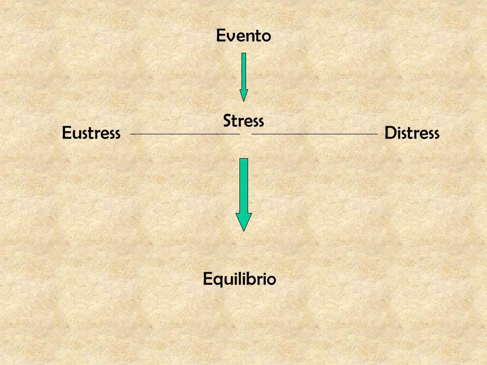 Evento Stress Eustress Distress Equilibrio
