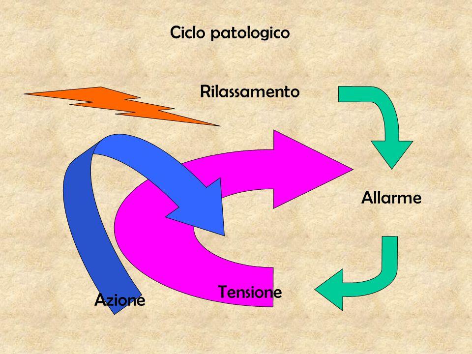 Ciclo patologico Rilassamento Allarme Tensione Azione
