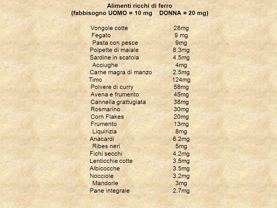 Alimenti ricchi di ferro (fabbisogno UOMO = 10 mg DONNA = 20 mg) Vongole cotte 28mg Fegato 9 mg Pasta con pesce 9mg Polpette di maiale 8.3mg Sardine in scatola 4.5mg Acciughe 4mg Carne magra di manzo 2.5mg Timo 124mg Polvere di curry 58mg Avena e frumento 45mg Cannella grattugiata 38mg Rosmarino 30mg Corn Flakes 20mg Frumento 13mg Liquirizia 8mg Anacardi 6.2mg Ribes neri 5mg Fichi secchi 4.2mg Lenticchie cotte 3.5mg Albicocche 3.5mg Nocciole 3.2mg Mandorle 3mg Pane integrale 2.7mg