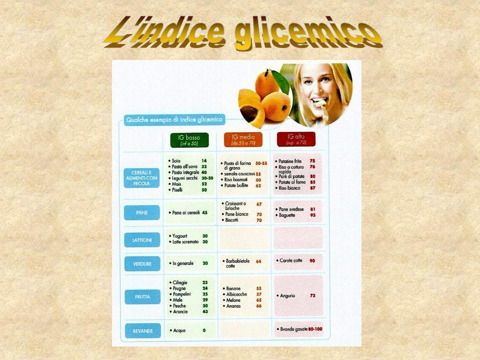 L indice glicemico