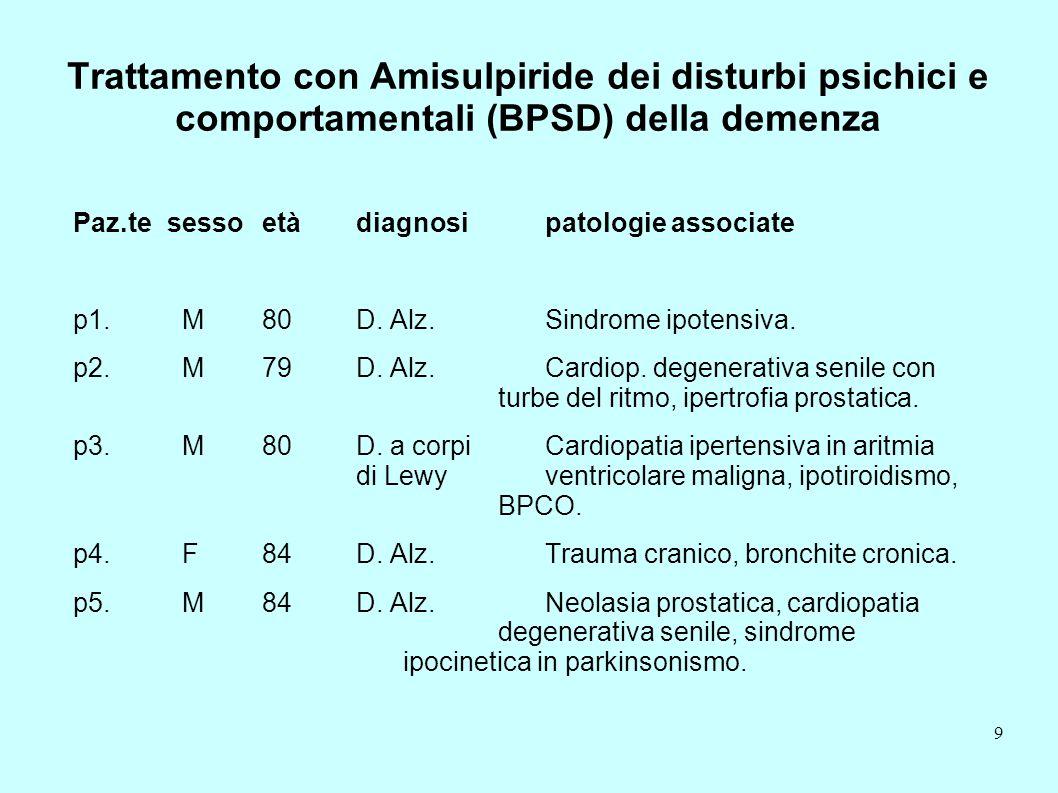 Trattamento con Amisulpiride dei disturbi psichici e comportamentali (BPSD) della demenza