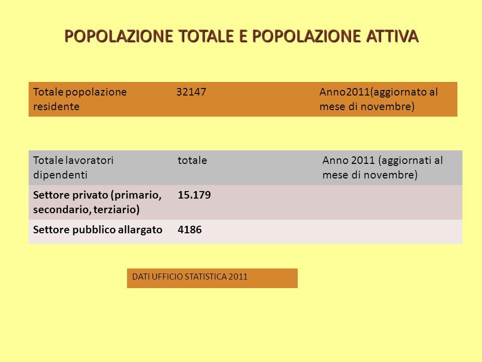 POPOLAZIONE TOTALE E POPOLAZIONE ATTIVA