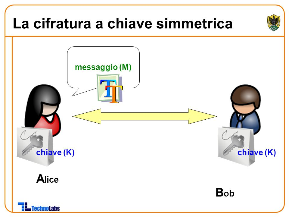 La cifratura a chiave simmetrica