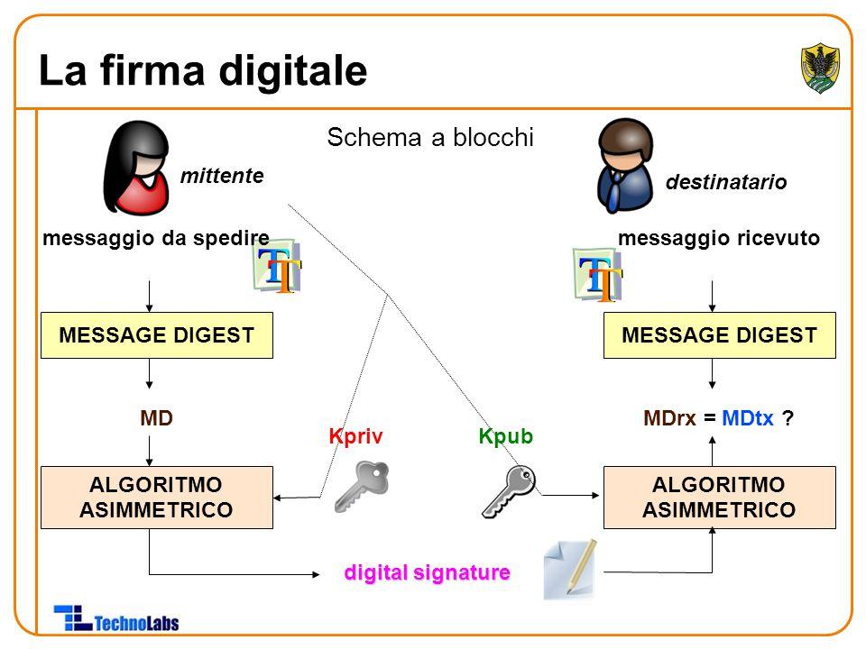 La firma digitale Schema a blocchi mittente destinatario
