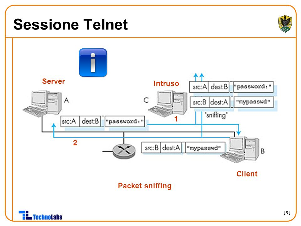 Sessione Telnet Server Intruso 1 2 Client Packet sniffing
