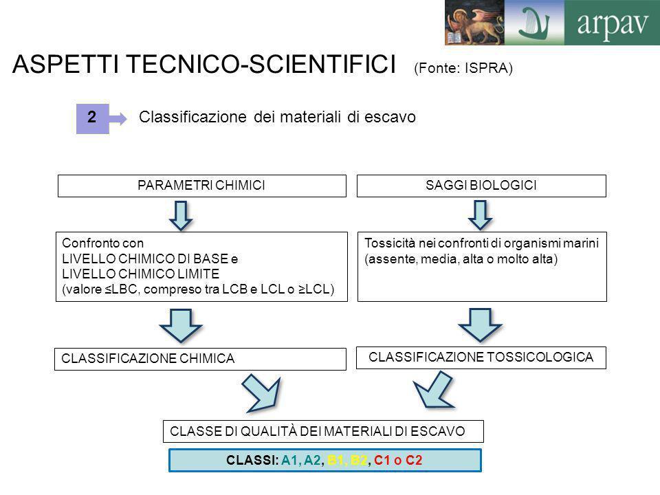 CLASSIFICAZIONE TOSSICOLOGICA