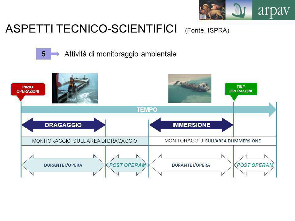 ASPETTI TECNICO-SCIENTIFICI (Fonte: ISPRA)