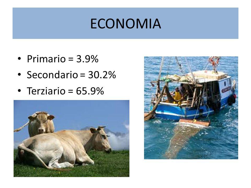 ECONOMIA Primario = 3.9% Secondario = 30.2% Terziario = 65.9%