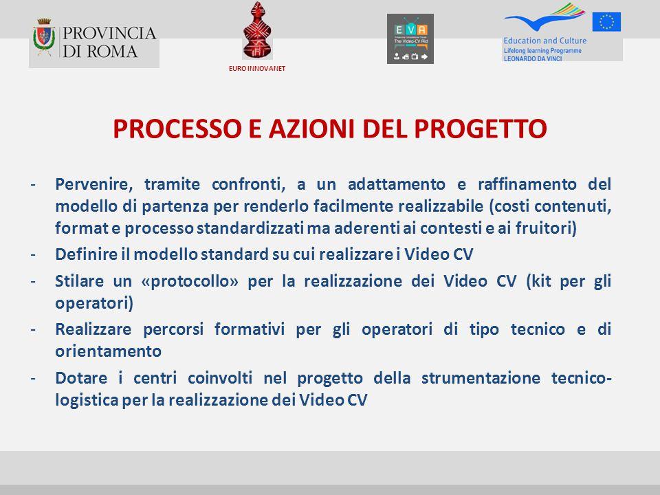 PROCESSO E AZIONI DEL PROGETTO