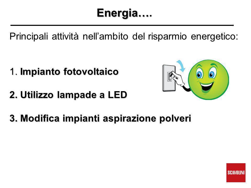 Energia…. Principali attività nell'ambito del risparmio energetico:
