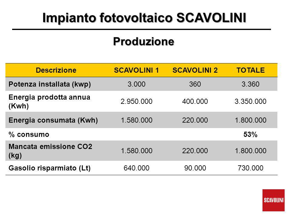 Impianto fotovoltaico SCAVOLINI