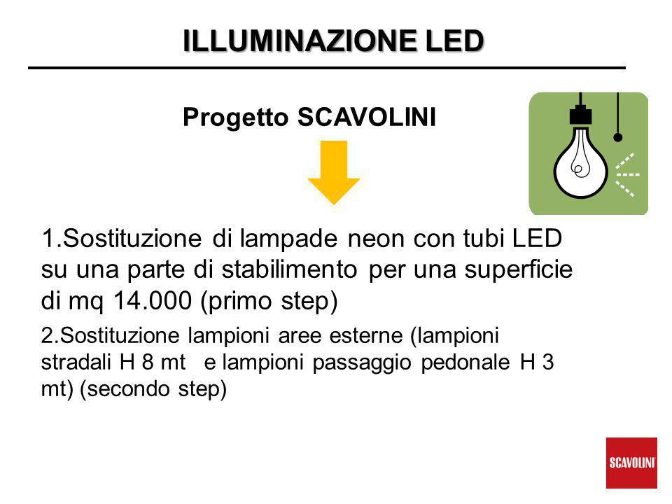 ILLUMINAZIONE LED Progetto SCAVOLINI