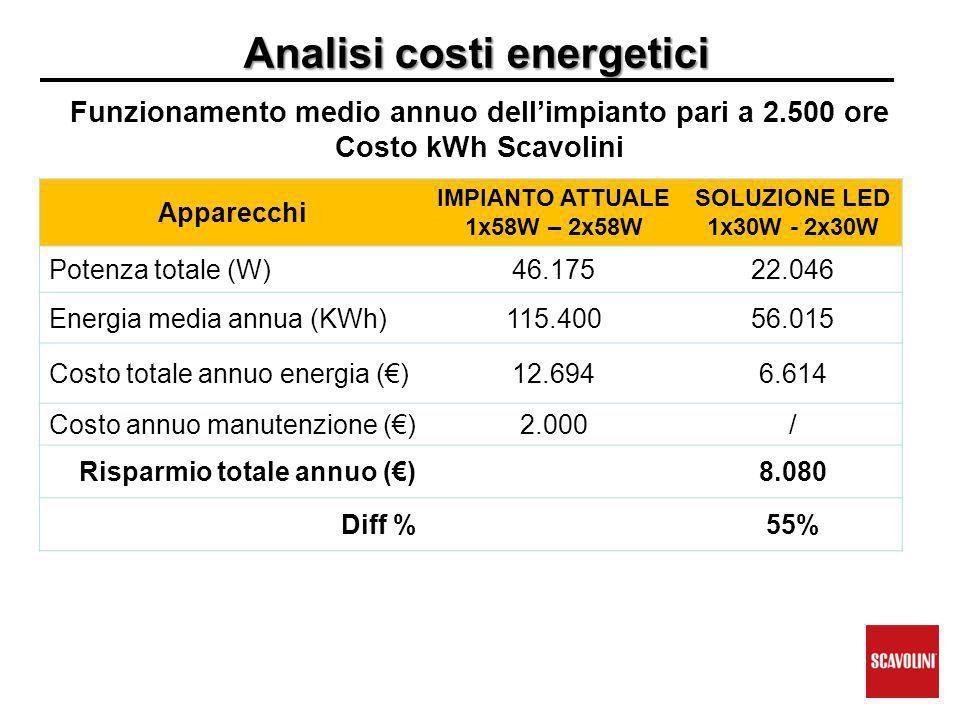 Analisi costi energetici