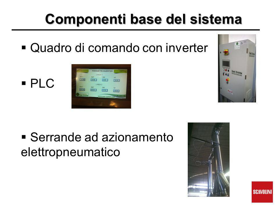 Componenti base del sistema