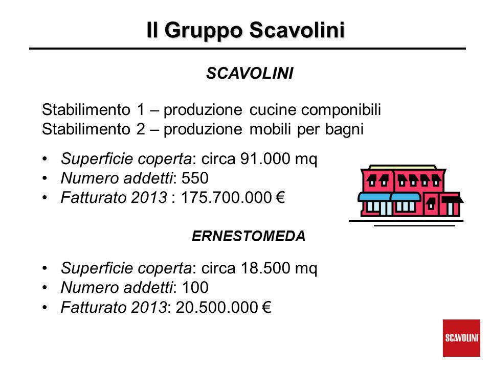 Il Gruppo Scavolini SCAVOLINI