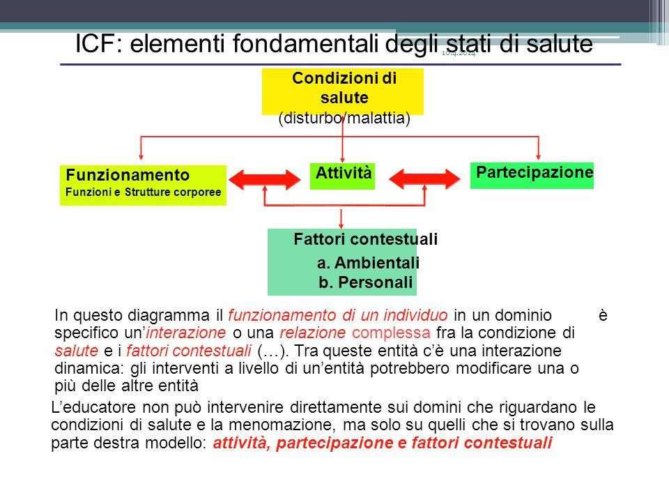 ICF: elementi fondamentali degli stati di salute Condizioni di salute