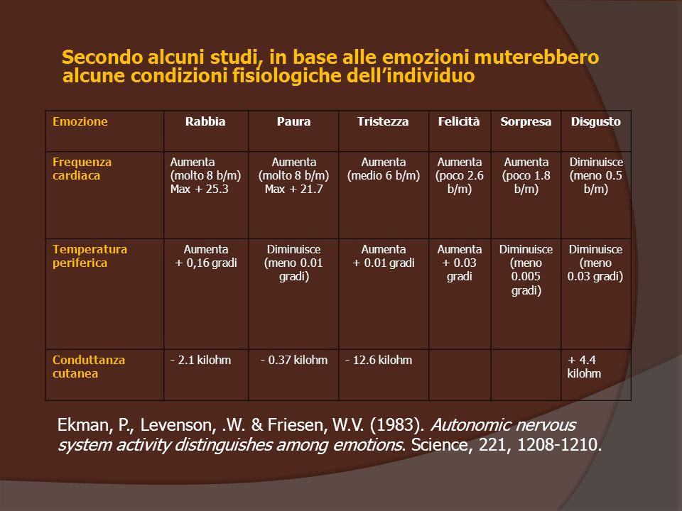 Secondo alcuni studi, in base alle emozioni muterebbero alcune condizioni fisiologiche dell'individuo