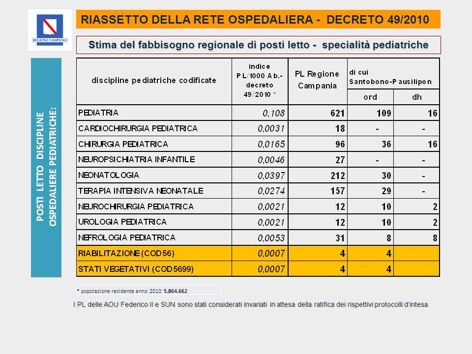 RIASSETTO DELLA RETE OSPEDALIERA - DECRETO 49/2010