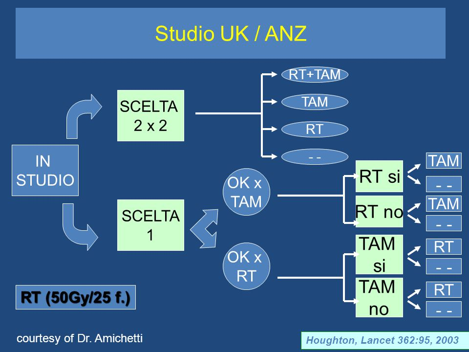 Studio UK / ANZ RT si - - RT no - - TAM si - - TAM no - - SCELTA 2 x 2