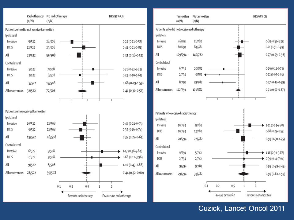 Cuzick, Lancet Oncol 2011