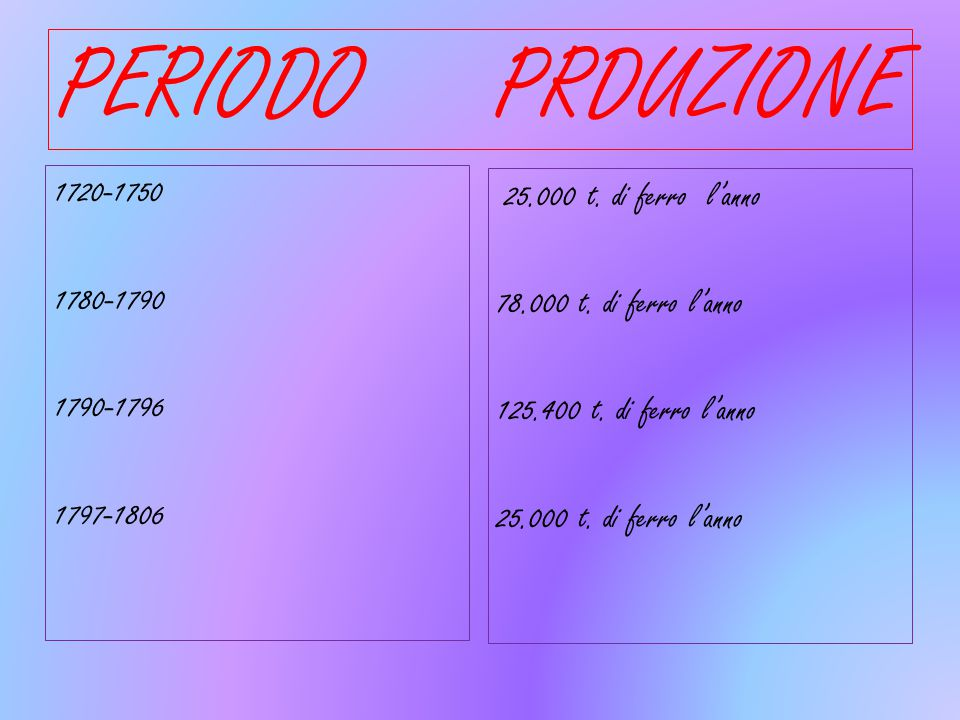PERIODO PRDUZIONE 1720-1750 1780-1790 1790-1796 1797-1806