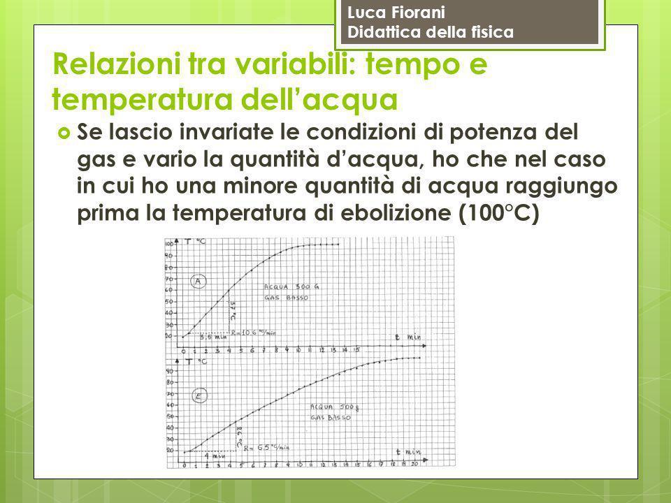 Relazioni tra variabili: tempo e temperatura dell'acqua