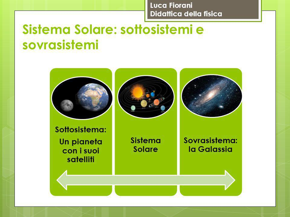 Sistema Solare: sottosistemi e sovrasistemi