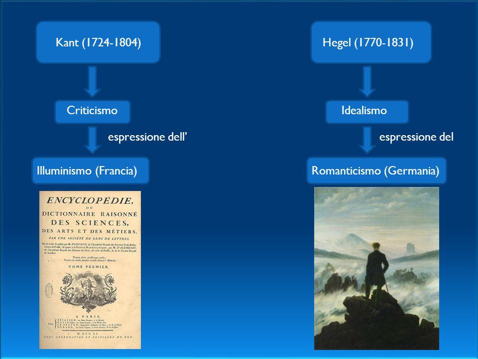 Kant (1724-1804) Hegel (1770-1831) Criticismo. Idealismo. espressione dell' espressione del. Illuminismo (Francia)