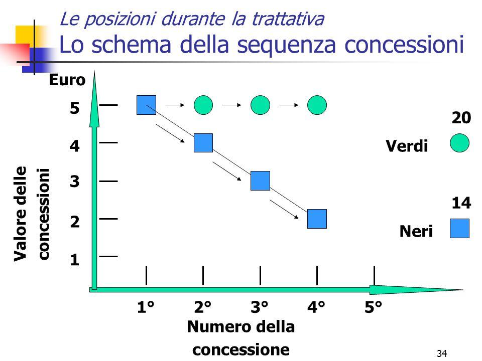 Le posizioni durante la trattativa Lo schema della sequenza concessioni