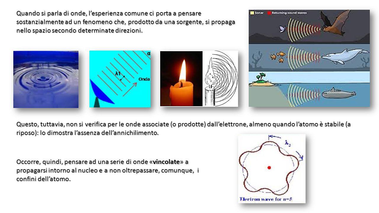 Quando si parla di onde, l'esperienza comune ci porta a pensare sostanzialmente ad un fenomeno che, prodotto da una sorgente, si propaga nello spazio secondo determinate direzioni.