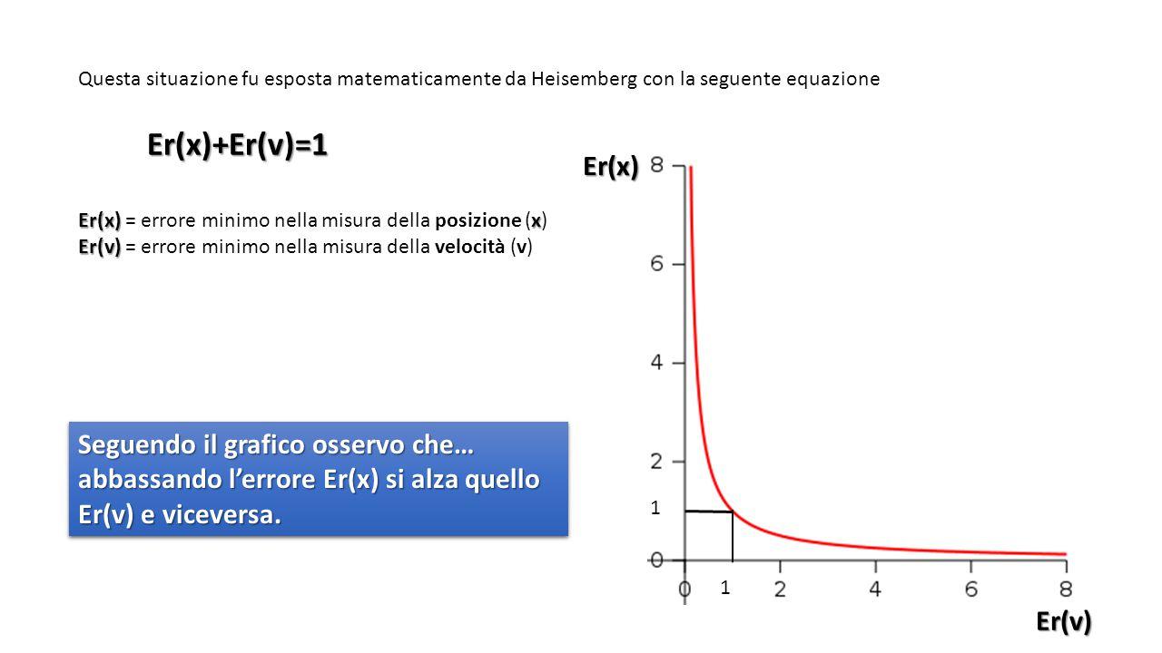 Questa situazione fu esposta matematicamente da Heisemberg con la seguente equazione