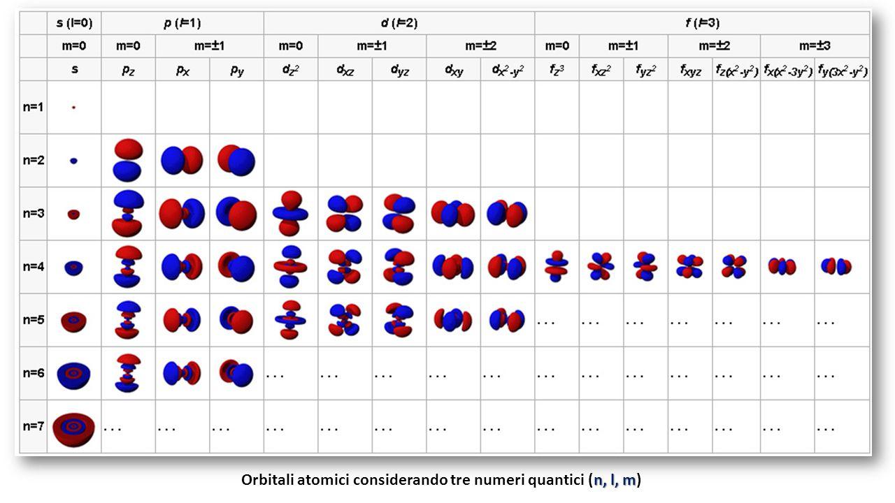 Orbitali atomici considerando tre numeri quantici (n, l, m)