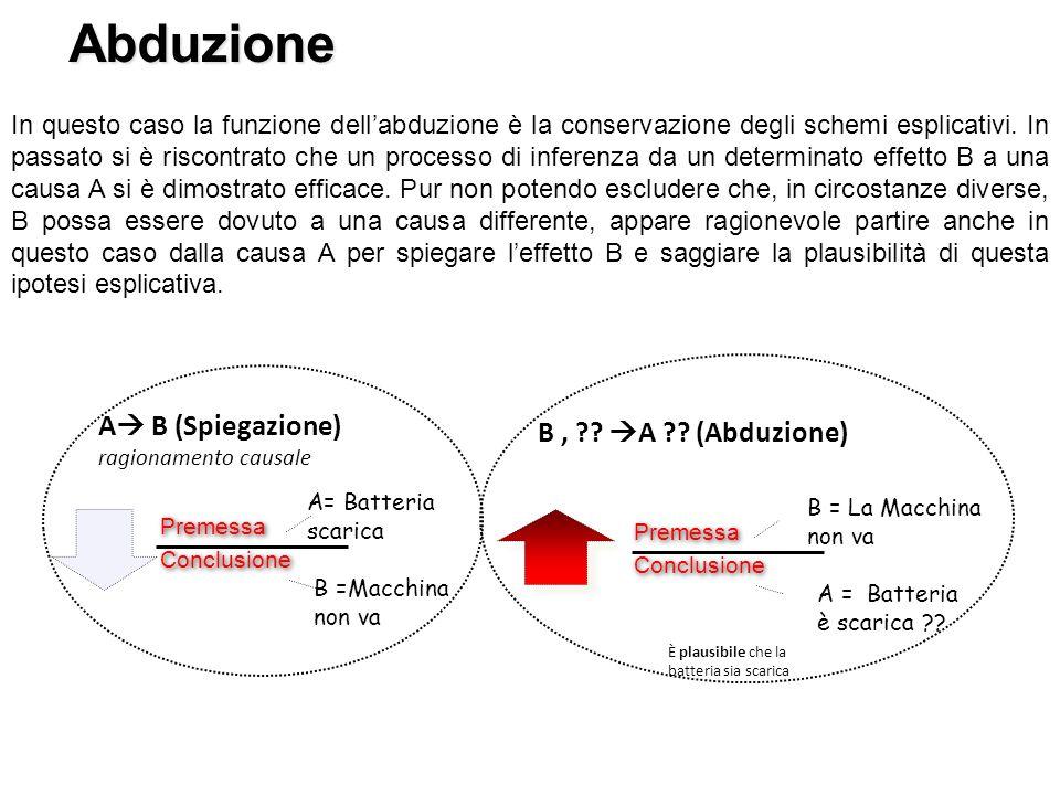 Abduzione A B (Spiegazione) B , A (Abduzione)