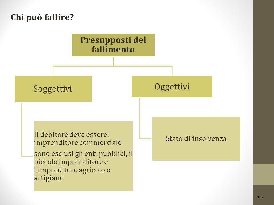 Presupposti del fallimento