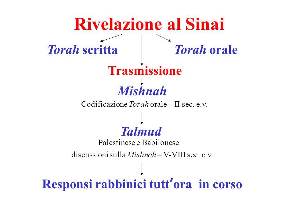 Rivelazione al Sinai Torah scritta Torah orale Trasmissione Mishnah