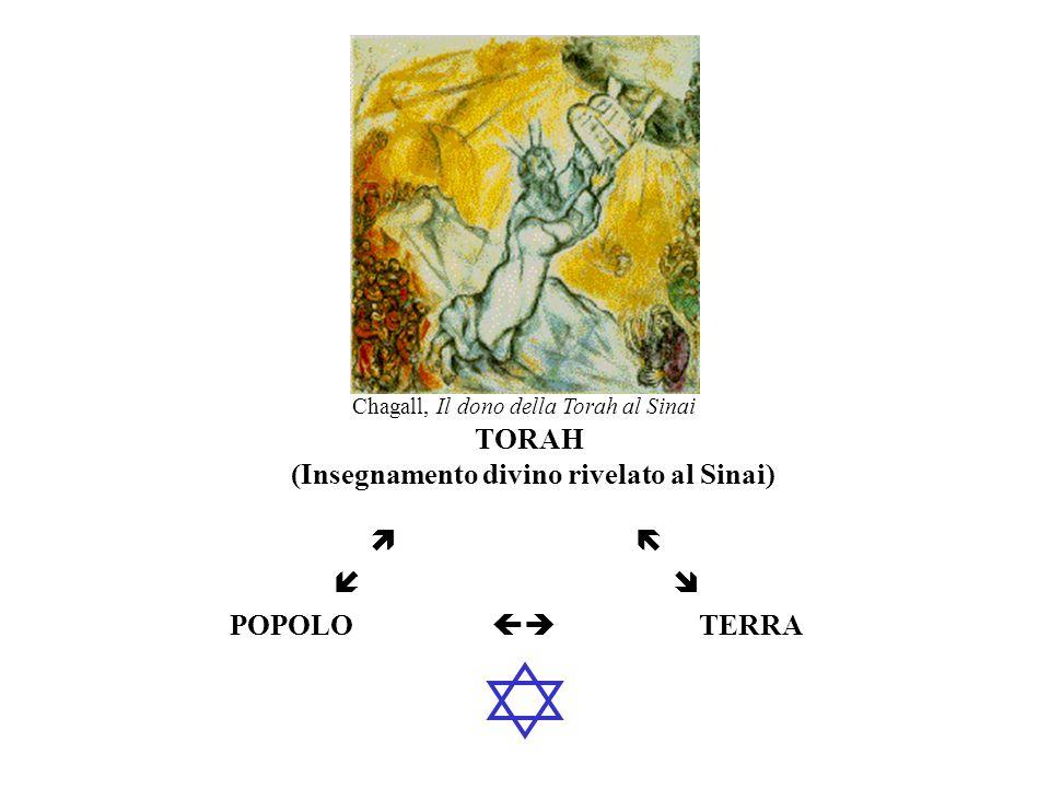 TORAH (Insegnamento divino rivelato al Sinai)