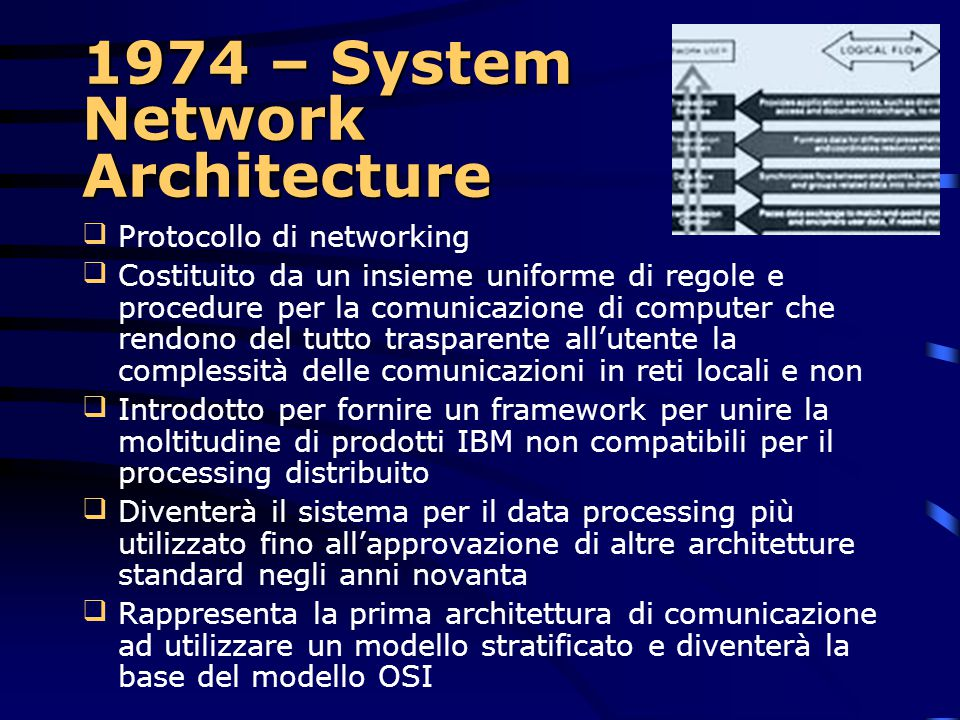 1974 – System Network Architecture