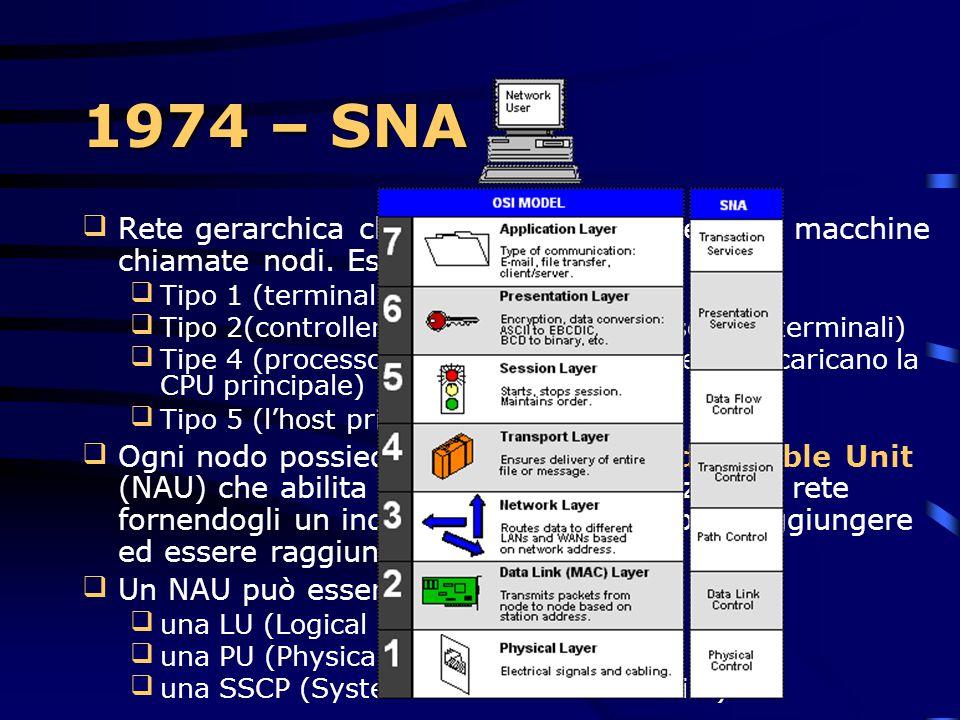 1974 – SNA Rete gerarchica che consiste di un insieme di macchine chiamate nodi. Esistono 4 tipi: Tipo 1 (terminali)