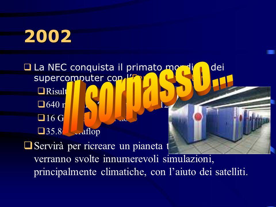 2002 La NEC conquista il primato mondiale dei supercomputer con l'Earth Simulator! Risulta il doppio più potente di ASCI White di IBM.