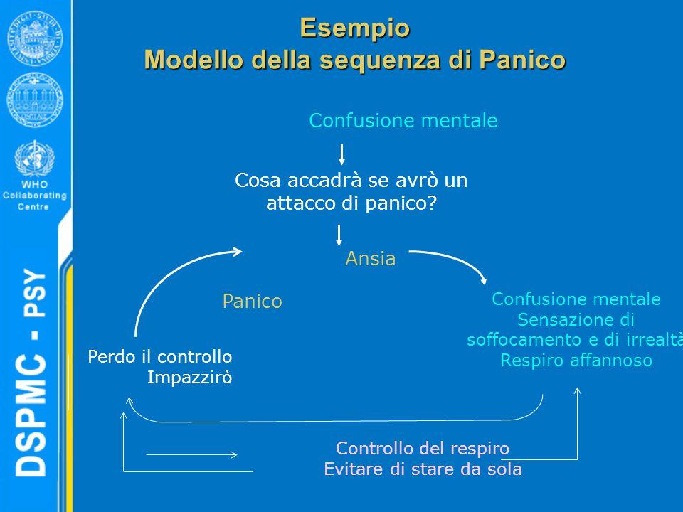 Esempio Modello della sequenza di Panico
