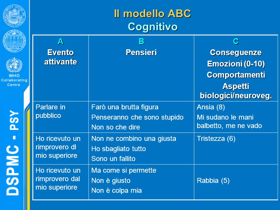 Il modello ABC Cognitivo