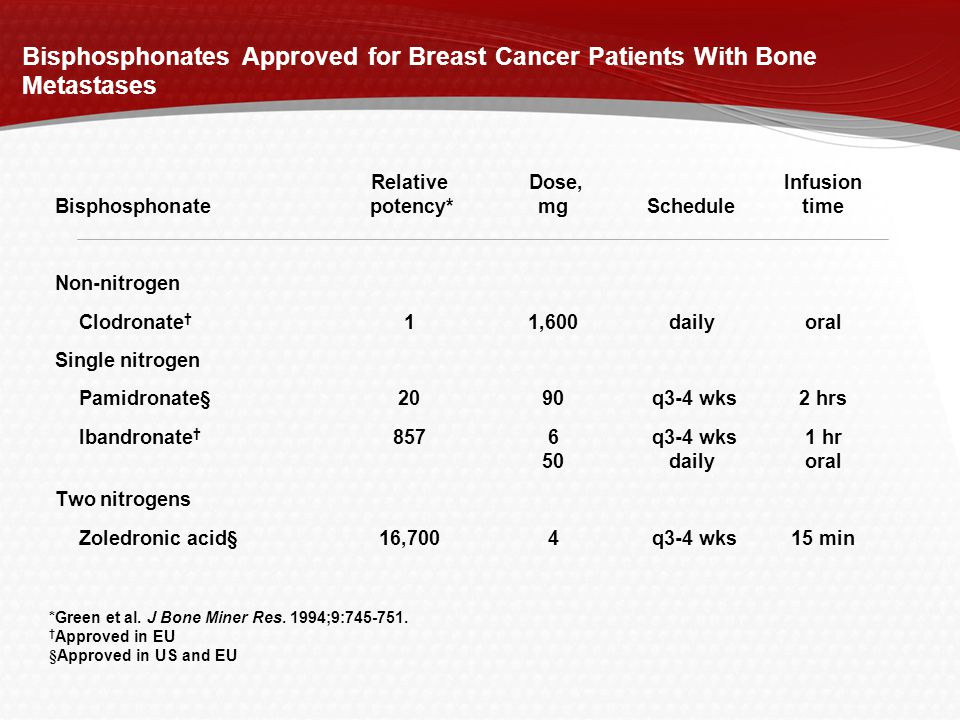 Bisphosphonates Approved for Breast Cancer Patients With Bone Metastases
