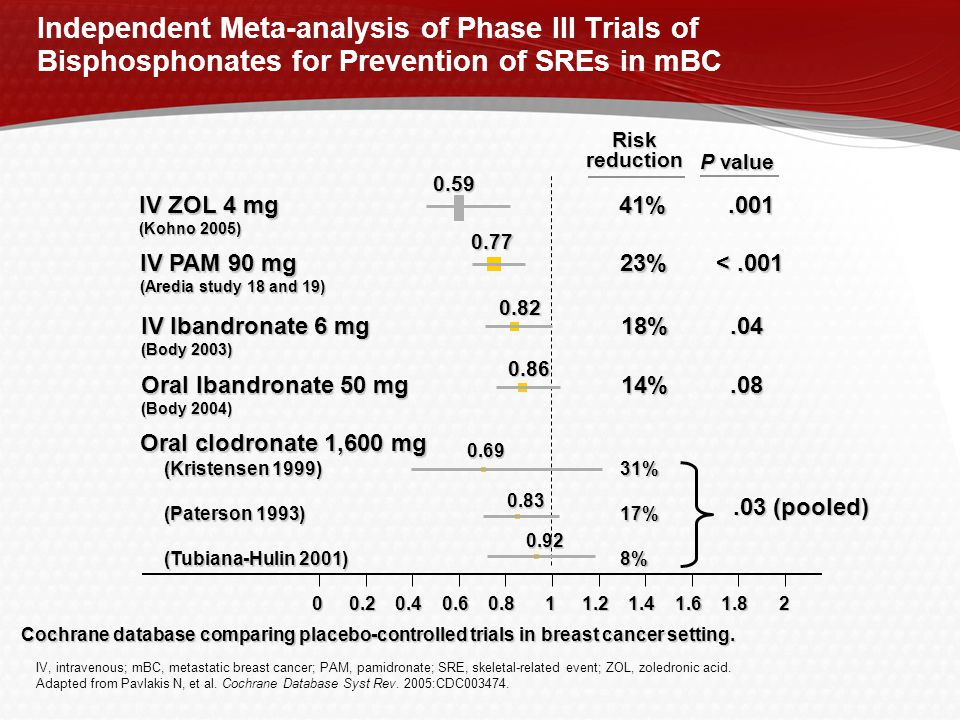Independent Meta-analysis of Phase III Trials of Bisphosphonates for Prevention of SREs in mBC