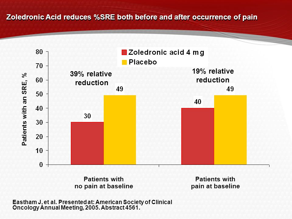 Zoledronic Acid reduces %SRE both before and after occurrence of pain