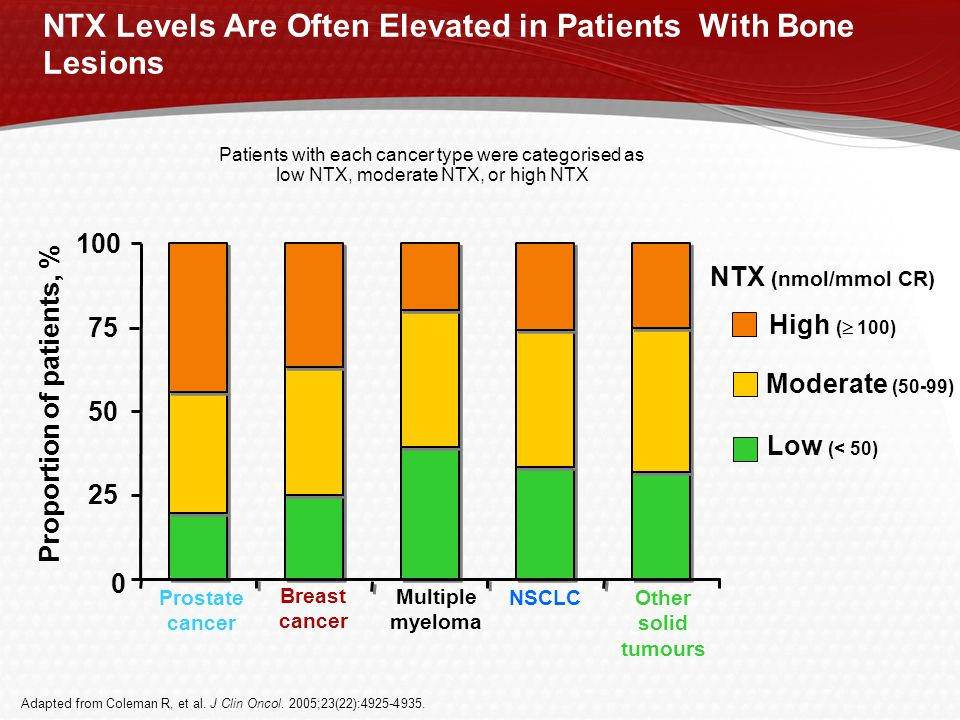 NTX Levels Are Often Elevated in Patients With Bone Lesions